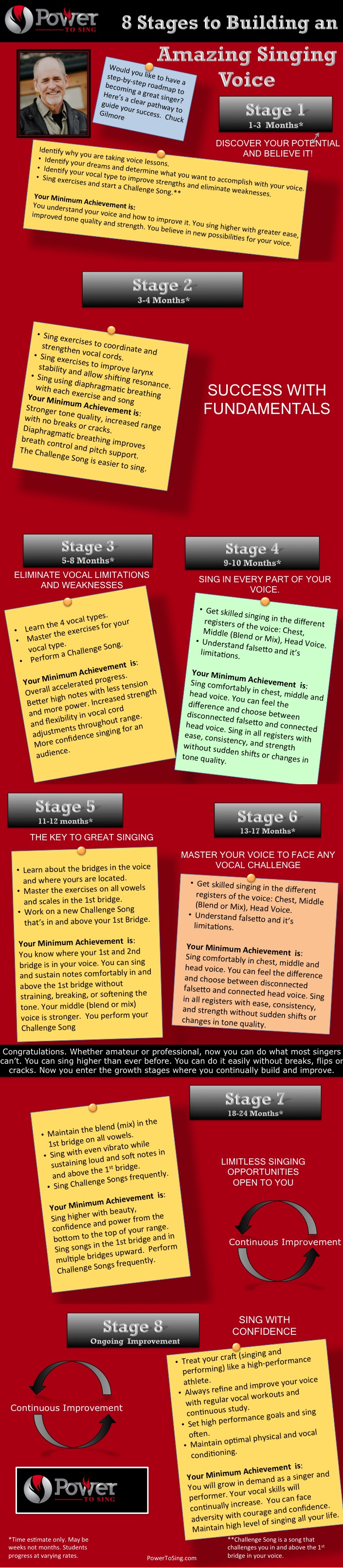 8 Stages to Building an Amazing Singing Voice-Infographic